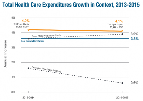 Total Health Care Expenditures in Massachusetts 2013-15