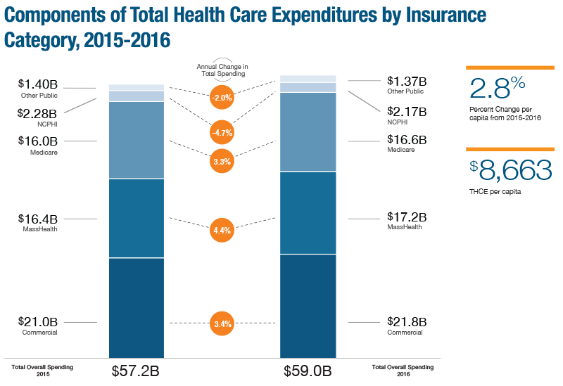 Total Health Care Expenditures in Massachusetts