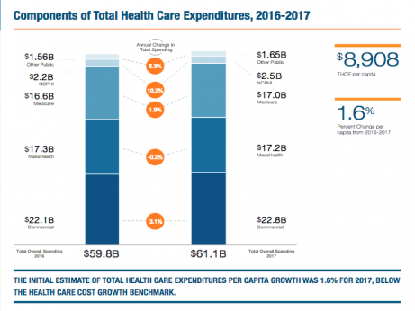 2018 Performance of the Massachusetts Health Care System Report report page