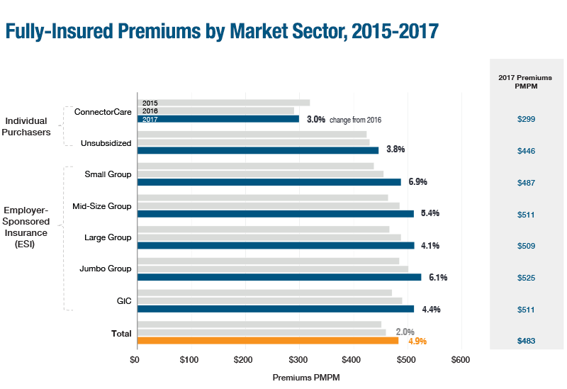 Health Care Premiums in Massachusetts