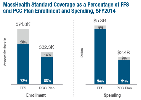 an analysis of the massachusetts health care system On the center for health information and analysis' 2017 annual report on the performance of the massachusetts health care system today's report demonstrates that the state has made important progress in addressing the cost of.