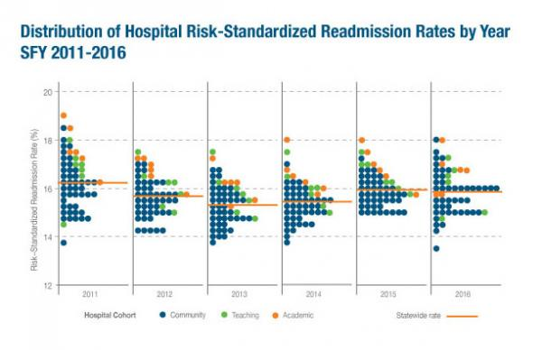 WEBDistribution of Hospital Risk Standardized Readmission Rates by Year SFY 2011 2016