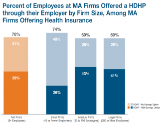 Research Brief: Offering and Enrollment in High Deductible Health Plans in Massachusetts Firms