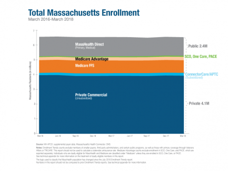 Massachusetts August 2018 Enrollment Trends Update Report report page