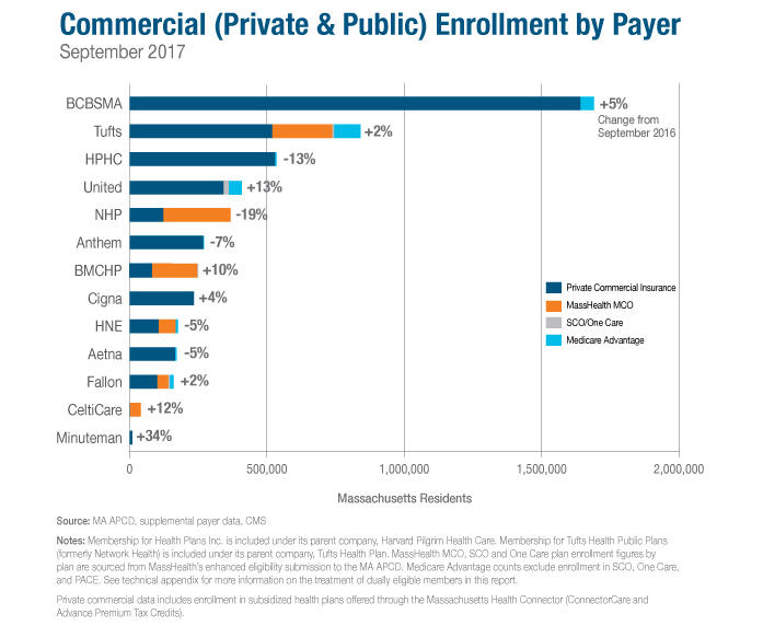 commerical enrollment by payer February 2018