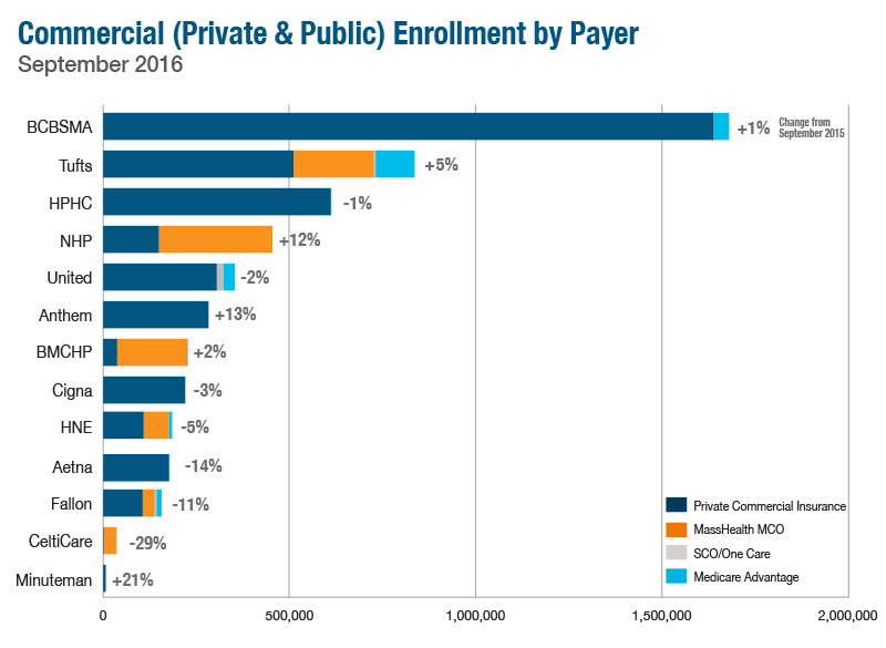 commerical enrollment by payer feb 2017