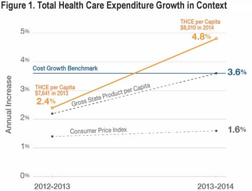 Total Health Care Expenses (THCE) Example