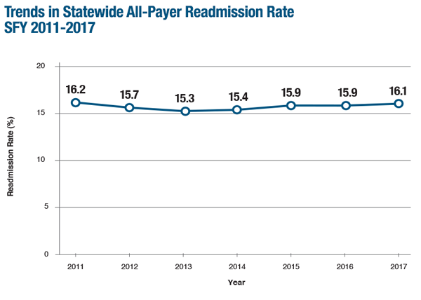 The unplanned, all-payer readmission rate for Massachusetts acute care hospitals has increased since 2013, rising to 16.1% in 2017.