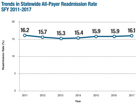 Go to Hospital-Wide Adult All-Payer Readmissions in Massachusetts: SFY 2011-2017 Web Page