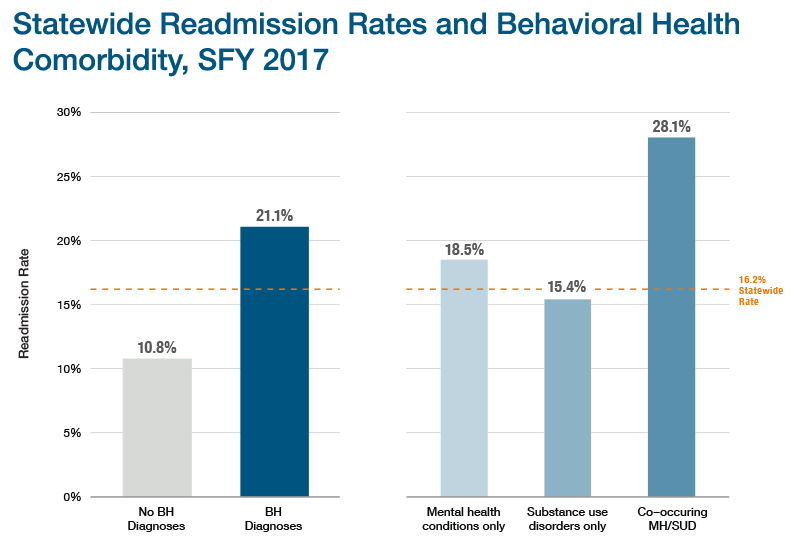Behavioral Health State-Wide Readmission Rates