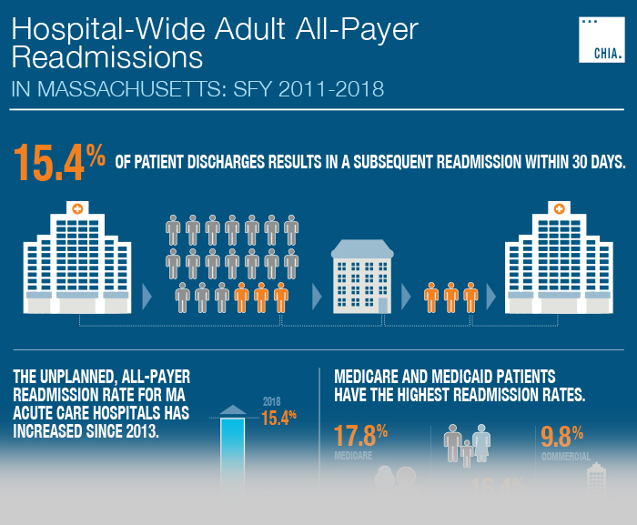 Click to see the Full Size Readmissions Infographic 2011 2018