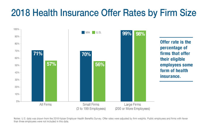 2018 Health Insurance Offer Rates by Firm Size