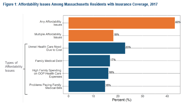 See CHIA's Affordability Issues Persist Despite Near Universal Health Insurance Coverage: Findings from the Massachusetts Health Insurance Survey