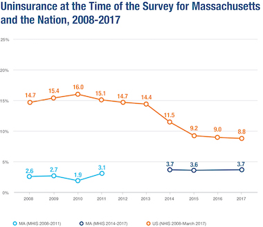 2017 Massachusetts Health Coverage graph - Click for larger view