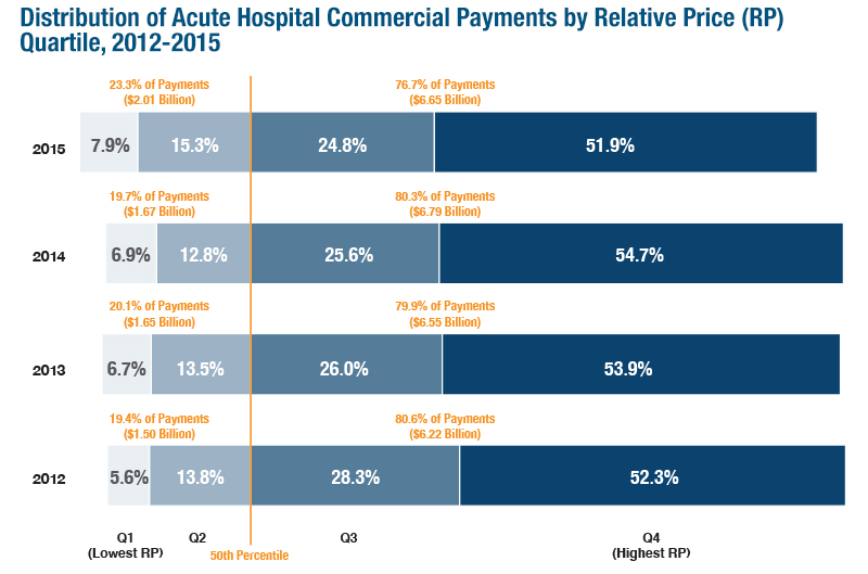 Provider Price Variation Graphic