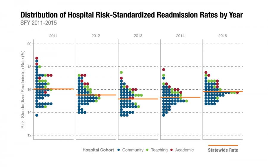 Distributions of readmissions by year